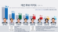韩大选民调:文在寅连续12周居首 安熙正安哲秀次之