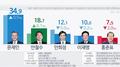 韩大选民调:文在寅继续领跑 安哲秀反超升至第二