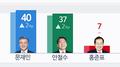 """韩大选民调:""""文安""""两强争雄凸显 支持率相差3%"""