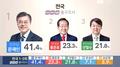 韩三大台大选出口民调:文在寅以41.4%得票率遥领先