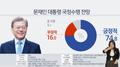 民调:韩国逾七成民众对文在寅施政表乐观
