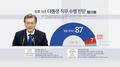 民调:近九成韩国人看好文在寅施政前景