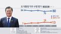 民调:八成韩国民众对文在寅施政给予积极评价