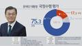 民调:文在寅支持率小幅反弹达75.3%