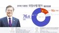 民调:文在寅支持率反弹至76.6%