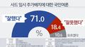 调查:逾七成韩国人赞成临时部署萨德