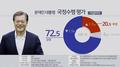 民调:文在寅支持率小幅下滑至72.5%