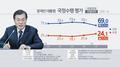 民调:文在寅支持率首次跌破70%