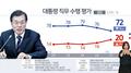 民调:文在寅施政好评率跌至72%