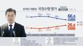 民调:文在寅支持率连跌3周至66.8%
