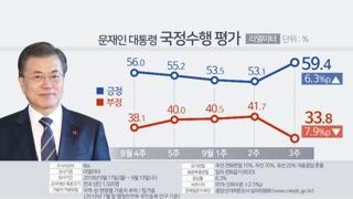 """문 대통령 지지율 59.4%로 급반등…""""남북정상회담 효과"""""""