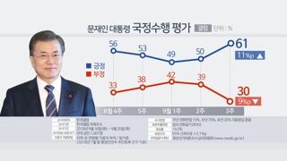 """문 대통령 지지도 60%대 회복…""""평양회담 영향"""""""