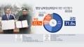 民调:七成韩国人积极评价平壤文金会