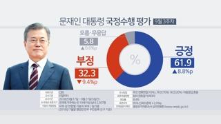 문 대통령 국정지지도 61.9%…60%대 회복