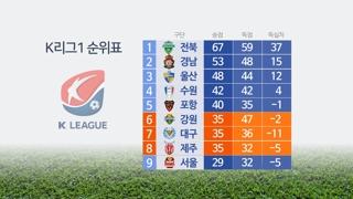 [프로축구] '6위를 잡아라'…박터지는 K리그 중위권 싸움