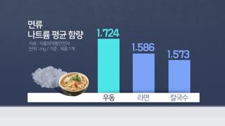 라면보다 짠 우동…한 그릇에 하루 먹을 염분 86%