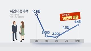 """취업자 넉달째 10만명 미달…홍남기 """"추가대책 마련"""""""