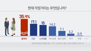 국민 10명 중 4명 일자리 걱정…절반만 노후준비