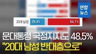"""[영상] 문대통령 국정지지도 48.5%...""""20대 남성 반대층으로 돌아.."""