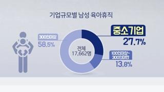 """'애 보는 아빠' 1만7천명 돌파…""""대기업 위주 여전"""""""