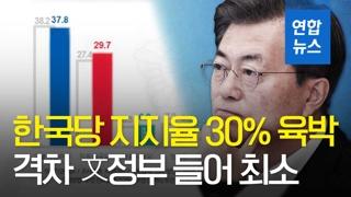 [영상] 민주 37.8%·한국 29.7%…지지율 격차 文정부 들어 최소