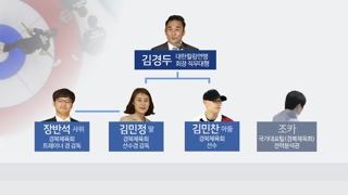 '팀 킴'의 경북체육회 컬링팀, 알고보니 1인 기업?