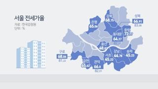 서울 아파트 전셋값 '뚝뚝'…집주인 불안은 커져