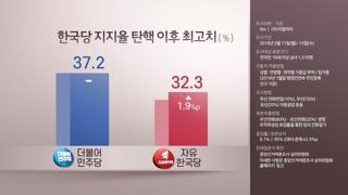 한국당 지지율 오르자 민주 '김학의 카드'로 역공