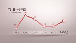 '수출 효자' IT제품도 내리막…커지는 수출 위기감