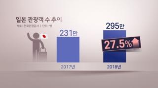 30% 늘어난 일본 관광객…외교 갈등 '무풍지대'