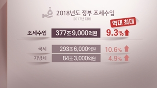 작년 세금 378조…조세부담률 역대 최고