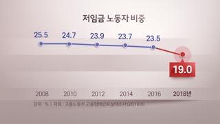 """저임금노동자 비중 역대 최저…""""최저임금 인상 영향"""""""