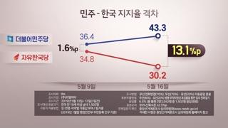 """""""민주당 급등, 한국당 급락""""…지지율 널뛰기 공방"""
