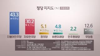 민주당 - 한국당, 지지율 격차 커진 이유는?