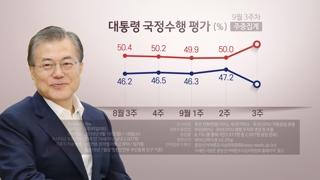 문 대통령 국정지지도 43.8%…취임 후 최저