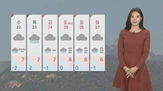 [날씨] 내일 수도권 미세먼지 '나쁨'…아침 서울 영하 6도