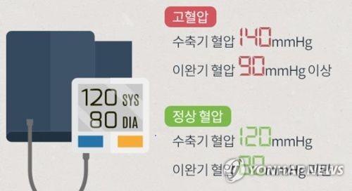 고혈압 기준