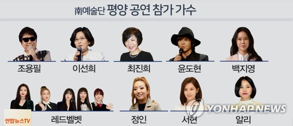 조용필·레드벨벳 등 예술단 31일∼4월3일 방북…2회 평양공연