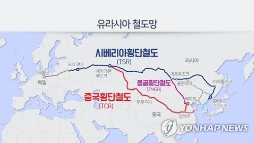 러일, 시베리아 횡단철도 이용한 육상 수송로 공동 정비
