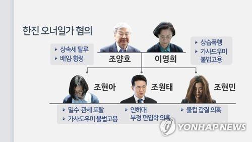 한진 오너일가 혐의(CG) [연합뉴스TV 제공]