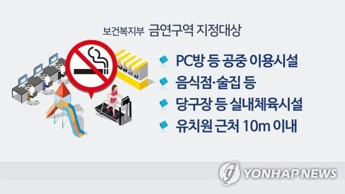 [울산소식] 공중이용시설 금연구역 구·군 합동단속