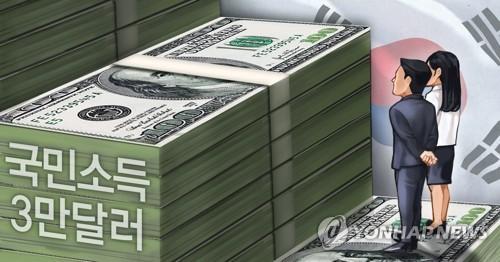 1인당 국민소득 3만2천불 안팎으로 줄듯…4년만에 감소