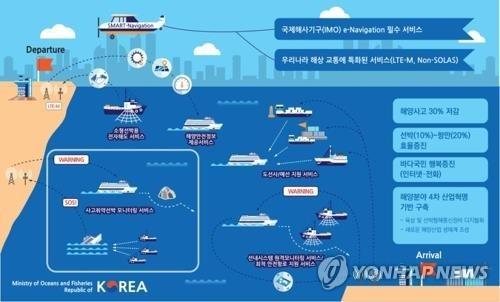 해수부, 한국 거점 '국제 해상 디지털 클러스터' 조성 추진