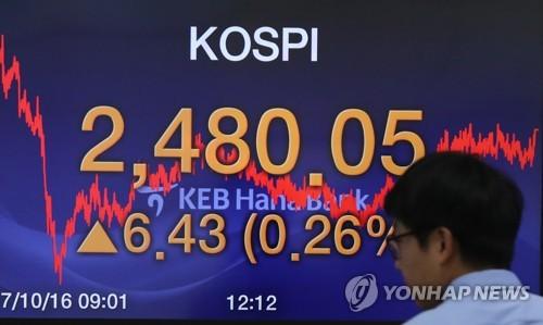韩KOSPI创新高