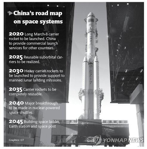 中, 2040년까지 핵추진 우주왕복선 개발…우주굴기 로드맵 발표
