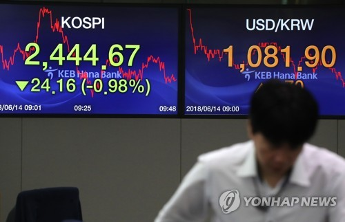 KOSPI drops on U.S. rate hike