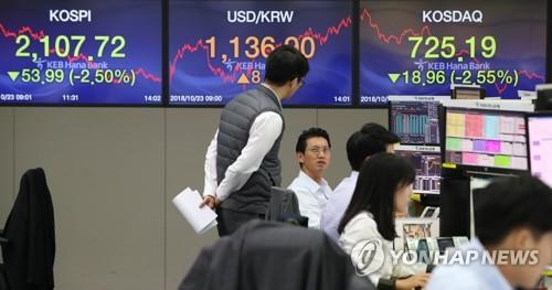 코스피 추락에 원/달러 환율 9.2원 상승…1,137.6원