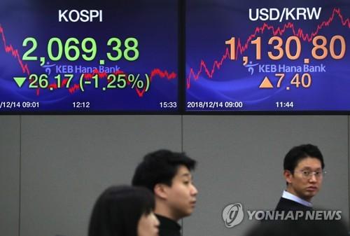 중국 경제지표 부진에 원/달러 1,130원대 상승 마감