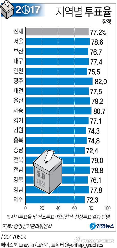 [그래픽] 19대 대선 지역별 투표율(잠정)