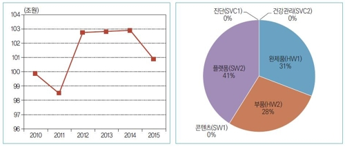 스마트 헬스케어 관련 기업의 총매출액 변화 및 분야별 비교